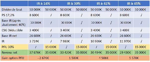 Tableau impôt sur le revenu - exco valliance