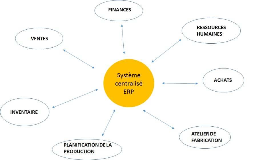 système d'information centralisé